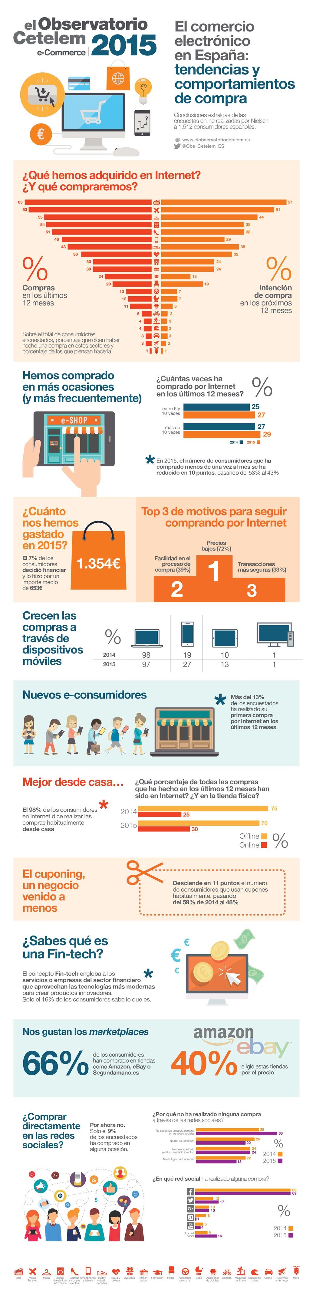 Infografía Informe Ecommerce Cetelem 2015